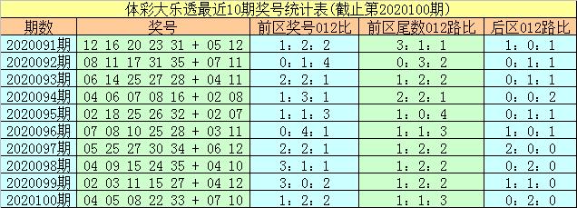[公益彩票]易阳指大乐透101期预测:前区胆码18 27