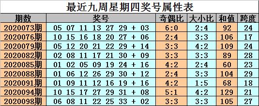 [公益彩票]金成双色球101期推荐:红球杀05 06 08