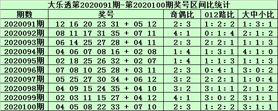 [公益彩票]郑飞大乐透101期预测:前区杀09 15 18