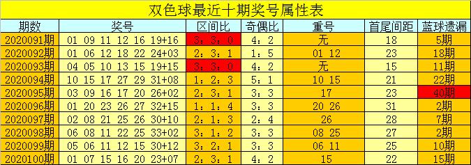 [公益彩票]芦阳清双色球101期推荐:奇偶比看4-2