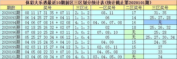 [公益彩票]柳无尘大乐透102期预测:后区单挑01 06