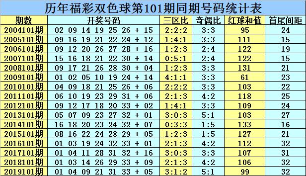 [公益彩票]乾兵双色球101期推荐:红球三区比4-1-1