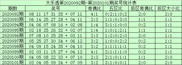 [公益彩票]阿财大乐透102期预测:前区双胆05 16