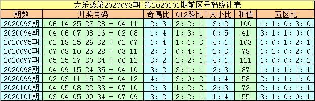[公益彩票]马追日大乐透102期预测:奇偶比看2-3