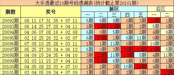 [公益彩票]豹王大乐透102期预测:温码关注08