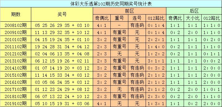 [公益彩票]龙山大乐透102期预测:大小比看1-4