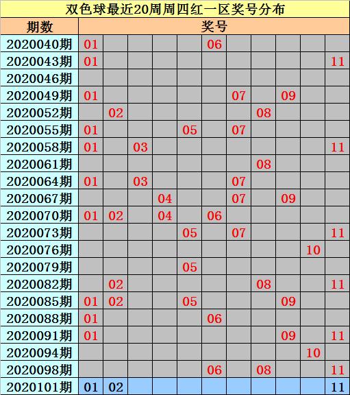 [公益彩票]亦玄双色球101期推荐:凤尾关注29
