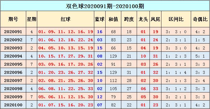 [公益彩票]季雨双色球101期推荐:龙头关注06 11