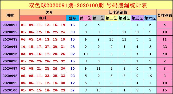[公益彩票]福哥双色球101期推荐:冷码关注14