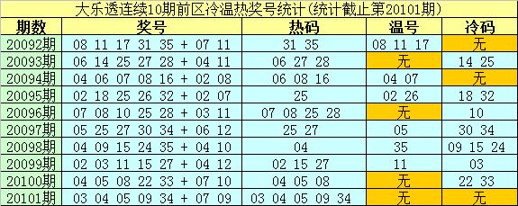 [公益彩票]南华天大乐透102期预测:热码看02 27