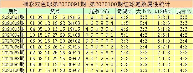 [公益彩票]徐老师双色球101期推荐:胆码看10 21