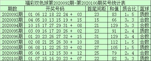 [公益彩票]袁大爷双色球101期推荐:质合比看1-5