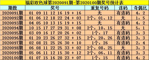 [公益彩票]龙山双色球101期推荐:连号推荐21和22