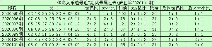 [公益彩票]安仔大乐透102期预测:龙头凤尾01 33
