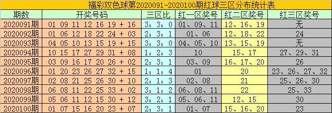 [公益彩票]耀阳双色球101期推荐:蓝球关注04 07