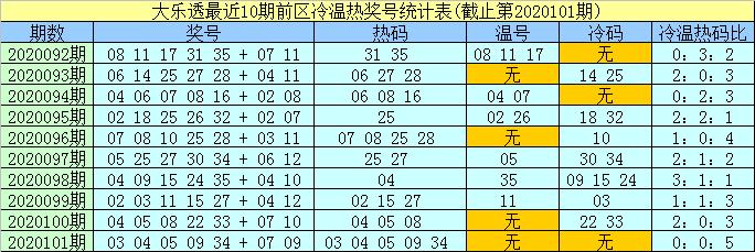 [公益彩票]孟浩然大乐透102期预测:前区精选温码25