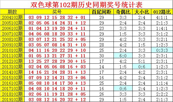 [公益彩票]阿旺双色球102期推荐:龙头凤尾11-29