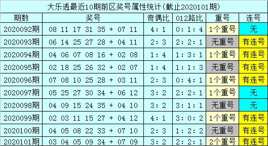 [公益彩票]孙山望大乐透102期预测:后区和值上升