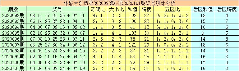 [公益彩票]秦姐大乐透102期预测:前区和值上升