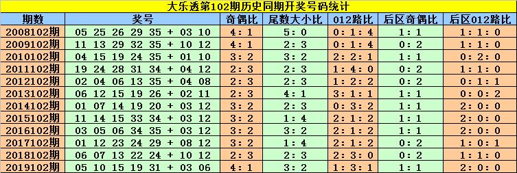 [公益彩票]刘贵大乐透102期预测:后区首位关注0路号
