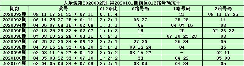 [公益彩票]天星大乐透102期预测:前区连码09 10