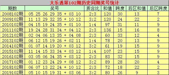 [公益彩票]彩侠大乐透102期预测:精选凤尾号码27