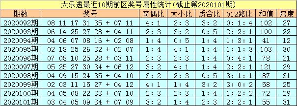 [公益彩票]孔阳大乐透102期预测:重防小号龙头
