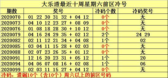 [公益彩票]何明大乐透102期预测:前区注意冷号09