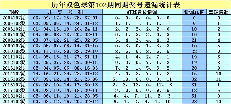 [公益彩票]孔阳双色球102期推荐:凤尾关注号码30