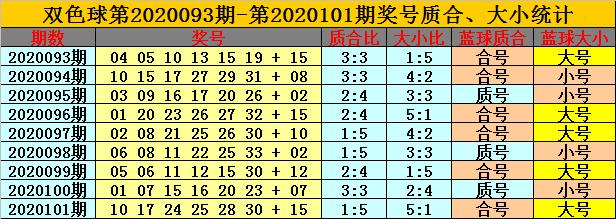 [公益彩票]卜算子双色球102期推荐:看好合号蓝球