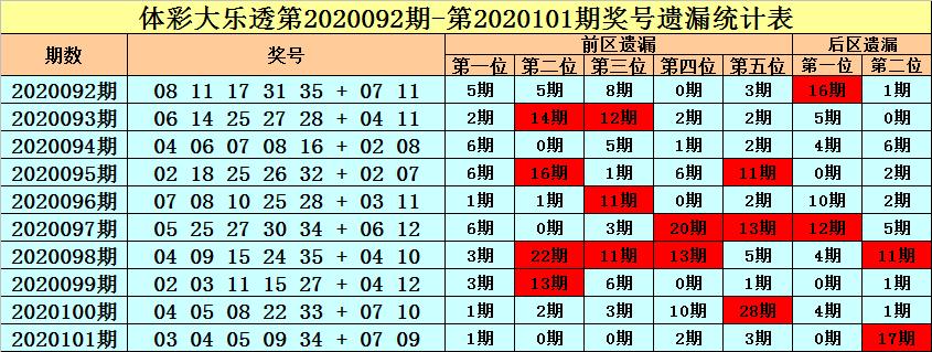 [公益彩票]王朝天大乐透102期预测:前区温码低迷