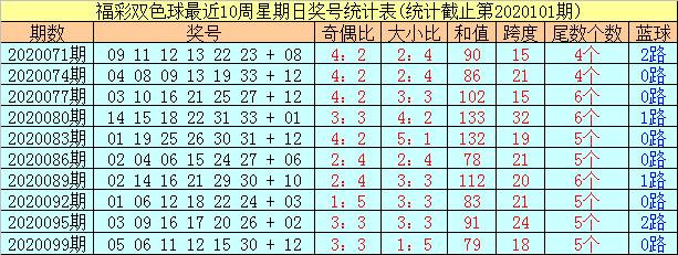 [公益彩票]阿财双色球102期推荐:红球必杀尾数2
