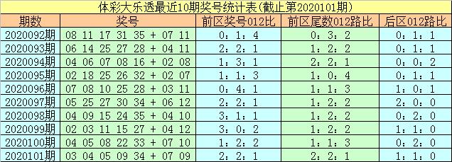 [公益彩票]易阳指大乐透102期预测:前区偶数热出