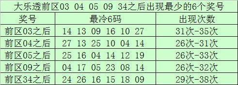 [公益彩票]南宫胜大乐透102期预测:后区跨度参考8