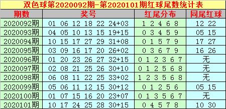 [公益彩票]大玩家双色球102期推荐:温冷蓝球尾数回补