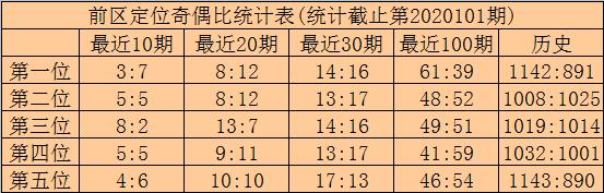 [公益彩票]林啸大乐透102期预测:前区双胆10 27