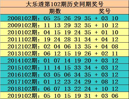 [公益彩票]玫瑰大乐透102期预测:后区重防全大组合