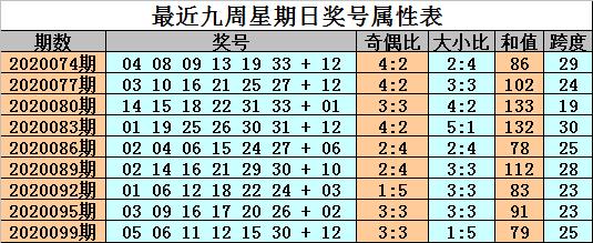 [公益彩票]金成双色球102期推荐:红球双胆01 07