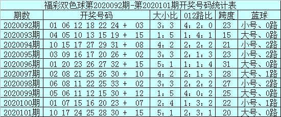 [公益彩票]安仔双色球102期推荐:大号红球热出