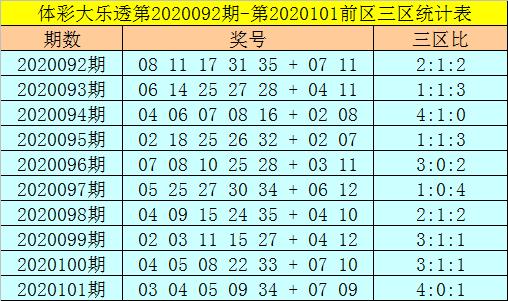 [公益彩票]强哥大乐透102期预测:前区双胆22 30