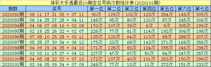 [公益彩票]智哥大乐透102期预测:关注两胆07 10