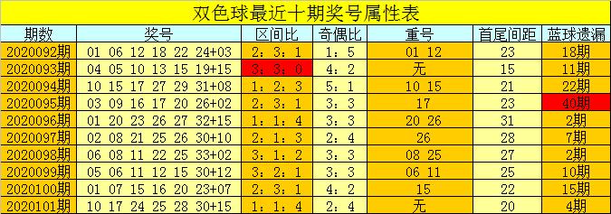 [公益彩票]芦阳清双色球102期推荐:龙头参考05