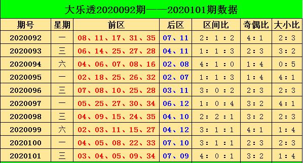 [公益彩票]阿燕大乐透102期预测:奇数号码走热