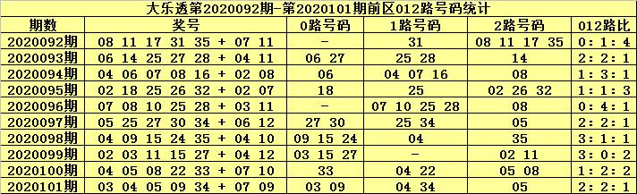 [公益彩票]张猛大乐透102期预测:注意0路号码