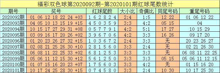 [公益彩票]牛飞双色球102期推荐:独蓝10稳当
