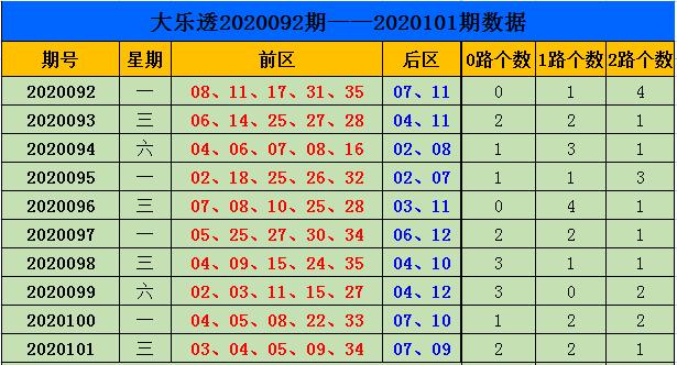 [公益彩票]刘源大乐透102期预测:后区看好小大