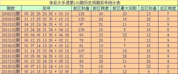 [公益彩票]袁大爷大乐透102期预测:后区跨度参考7