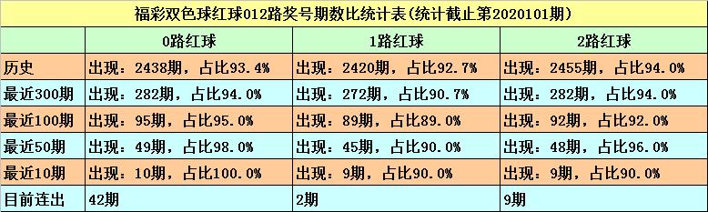 [公益彩票]秦姐双色球102期推荐:红胆26 27