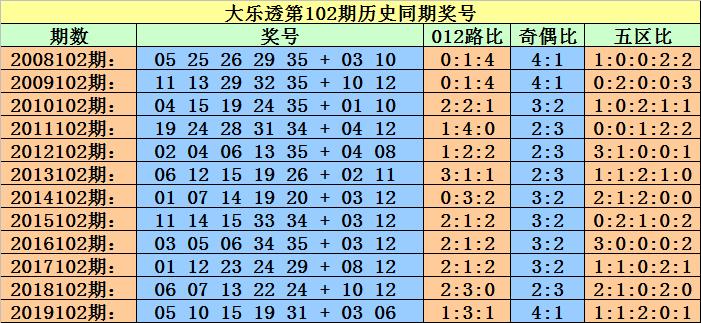 [公益彩票]小霸王大乐透102期预测:定位双胆08 21