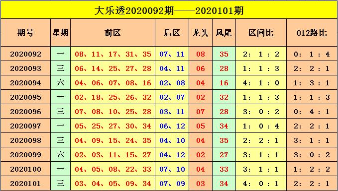 [公益彩票]云飞大乐透102期预测:关注1路码转冷